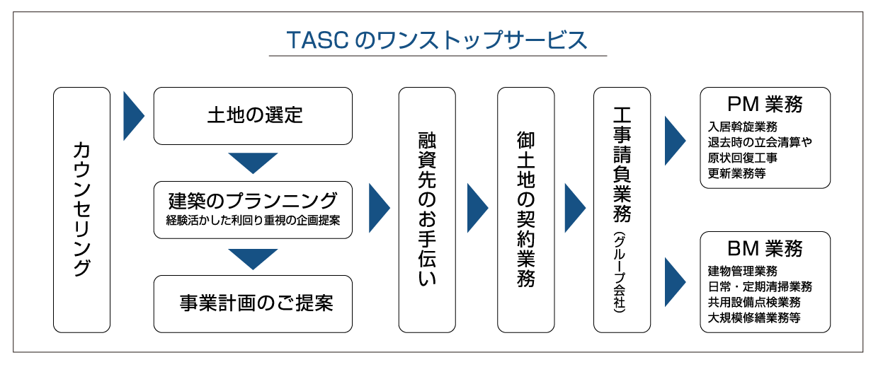 タスク株式会社